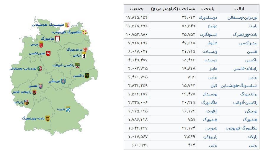 زندگی در آلمان ، جمعیت آلمان