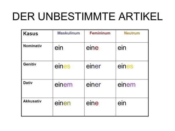 آکوزاتیو، گنتیو و داتیو در زبان آلمانی