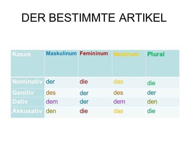 آکوزاتیو، داتیو و گنتیو در زبان آلمانی