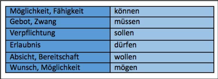مدال ورب ها در زبان آلمانی